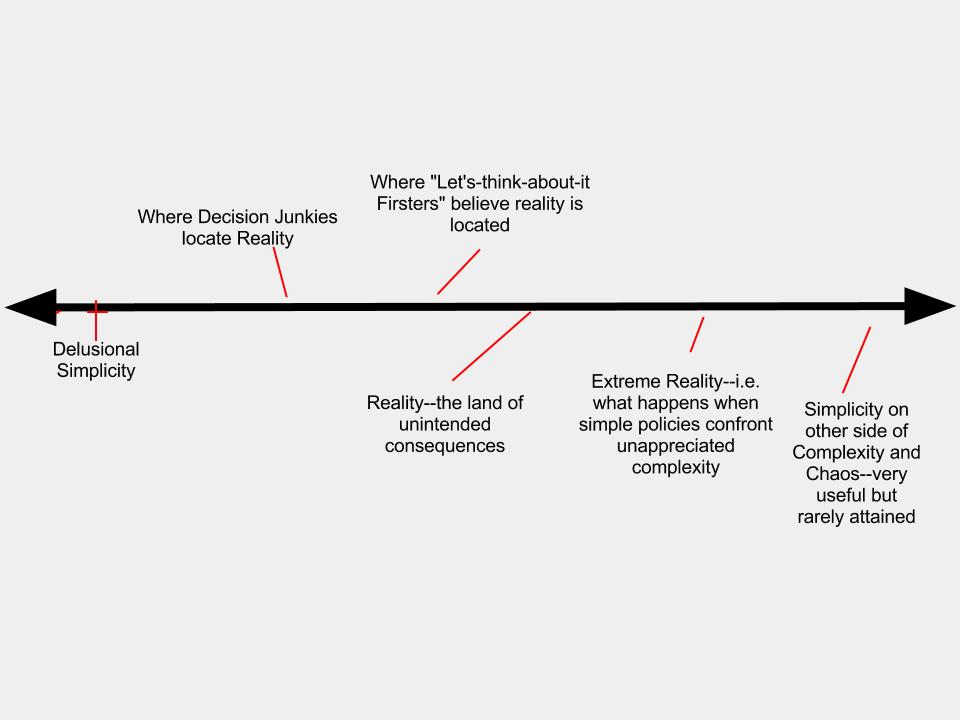 Decisionmaking spectrum
